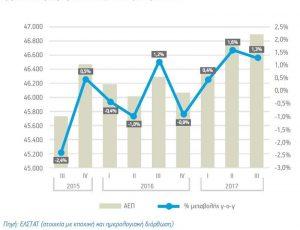 Αύξηση 2,5% στο χονδρεμπόριο της Ελλάδας