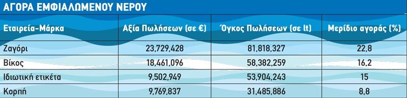 «Δίψα» για το νερό στην Ελλάδα